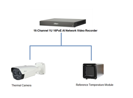 Picture of Thermal Temperature Monitoring Solution